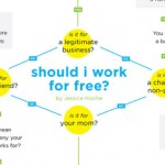 Should I Work For Free? – Jessica Hische